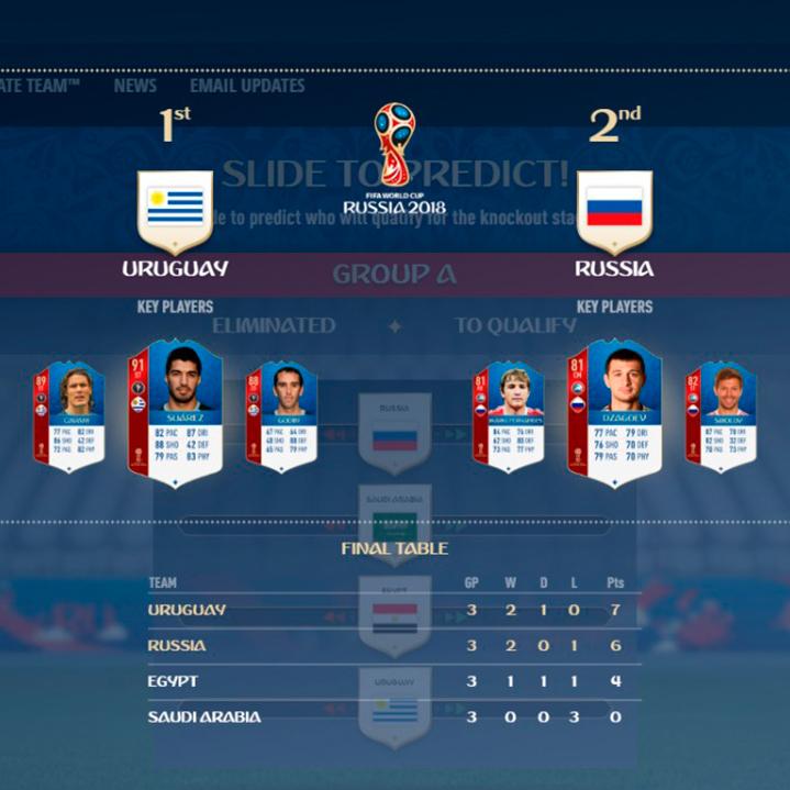 Simulador del Mundial de Rusia 2018: Fase de grupos hasta la final