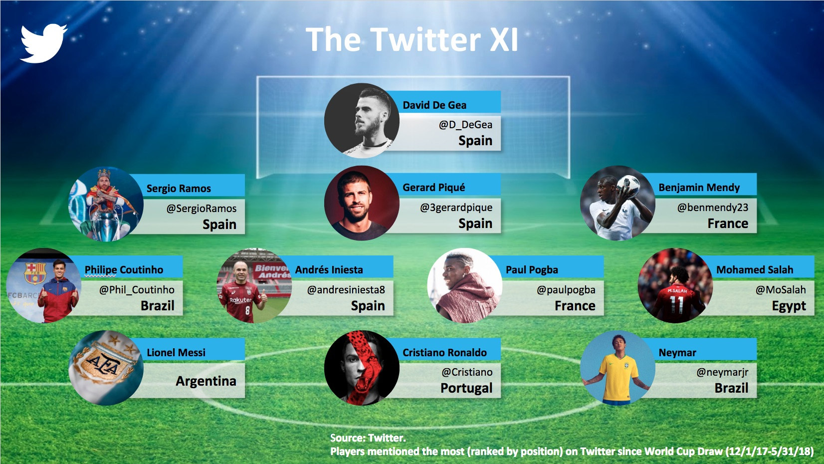 Once ideal Twitter Mundial Rusia 2018