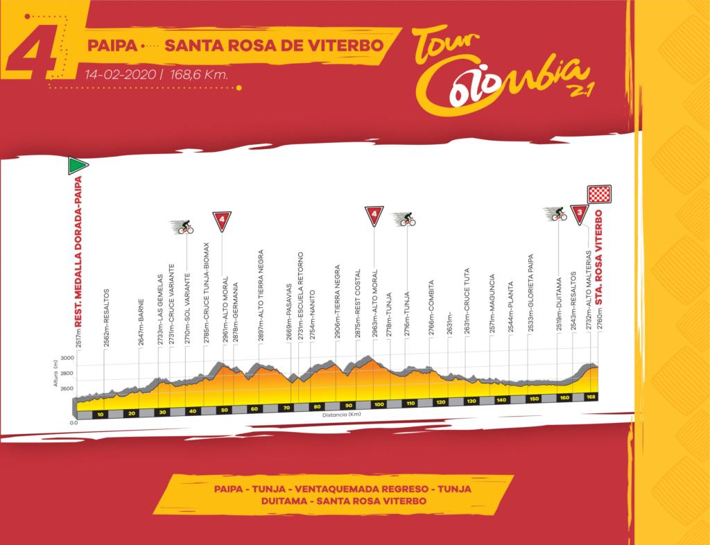 Etapa 4 Tour Colombia 2.1 2020 Ruta Recorrido