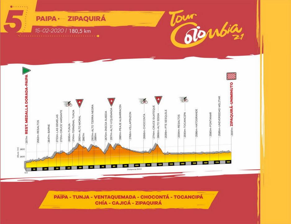 Etapa 5 Tour Colombia 2.1 2020 Ruta Recorrido